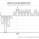 GDP US