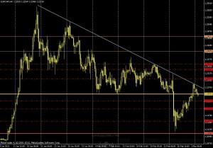 EUR/CHF 4 HORAS