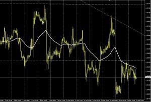 EUR/USD - Hora