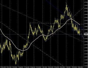 EUR/USD - día