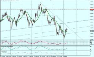 NZD/USD - 4 HORAS