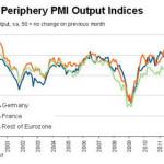 PMI - Alemania, Francia y el resto