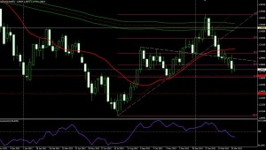 EUR/USD - semana