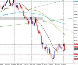 GBP/USD - día