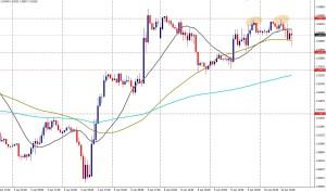 GBP/USD - HORA