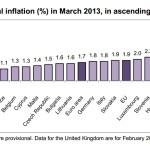 Inflacion EZ MAR 2013