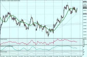 NZD/USD - HORA
