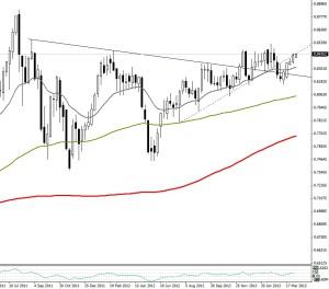 NZD/USD - Semana