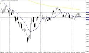 USD/CHF - SEMANA