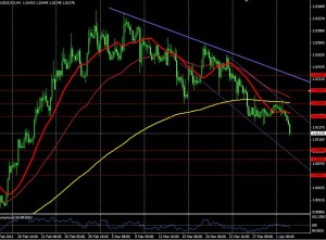 USDCAD 4 HORAS