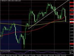 GBP/USD - 4 horas