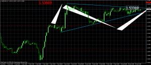 gbpusd_2013-04-10_triangulo