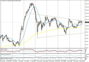 AUD/JPY - 4 HORAS
