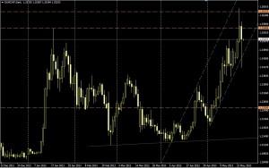 EUR/CHF DIA