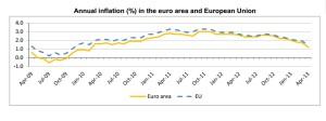 Inflación Eurozona