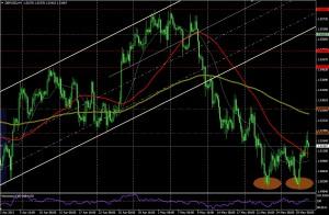 GPB/USD - 4 HORAS