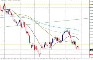 GBP/USD - DIA