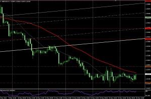 GBP/USD HORA