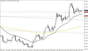 USD/CAD 4 HORAS