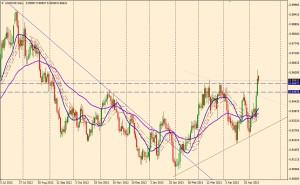 USD/CHF - DIA