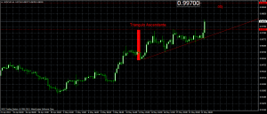 usdchf_2013-5-2013_triang ascendente