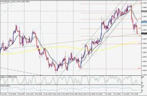 EUR/USD - 4 HORAS