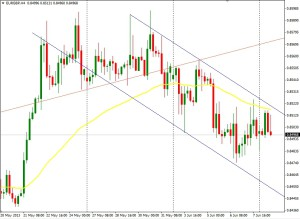 EUR/GBP 4 HORAS