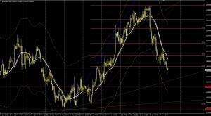 EUR/USD 4 - HORAS