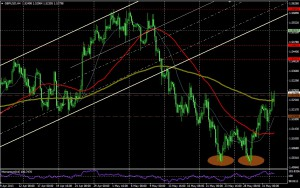 GPB/USD 4 HORAS