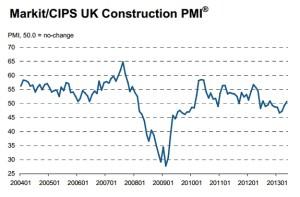 Reino Unido - PMI Construccion