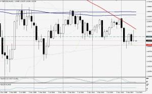 GBP/USD MES