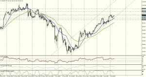 USD/JPY 4 HORAS