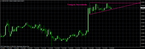 usdchf_2013-7-4_triang_ascendente