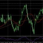 EUR/USD DIA