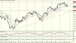 GBP/USD 4H