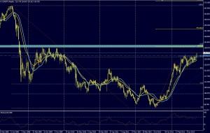 EUR/JPY SEMANA