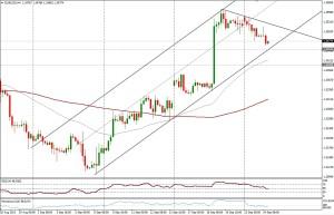 EUR/USD 4HORAS