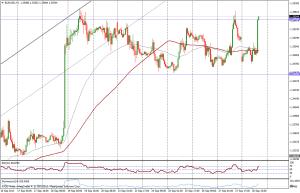 EUR/USD 1 HORA