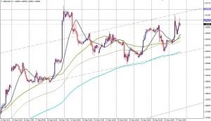 GBP/USD 1 HORA
