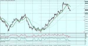 NZD/USD 4 HORAS