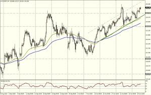 EUR/JPY 4 HORAS