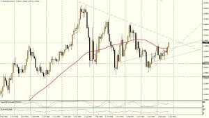 EUR/USD MES