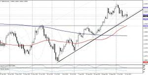 GBP/USD DIA