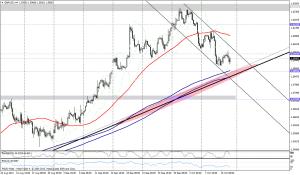 GBP/USD 4 HORAS