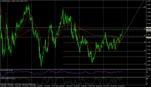 EUR/USD SEMANA