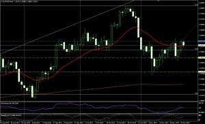 EUR/USD día - 25 de nov