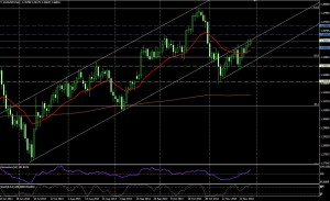 EUR/USD DIA - 28 nov