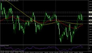 Gráfico GBP/USD Semana