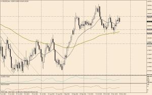 NZD/USD DIA - 20 de nov