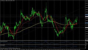 USD/CAD HORA